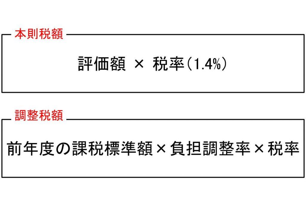 本則税額と調整税額の計算式特定市街化区域農地の場合