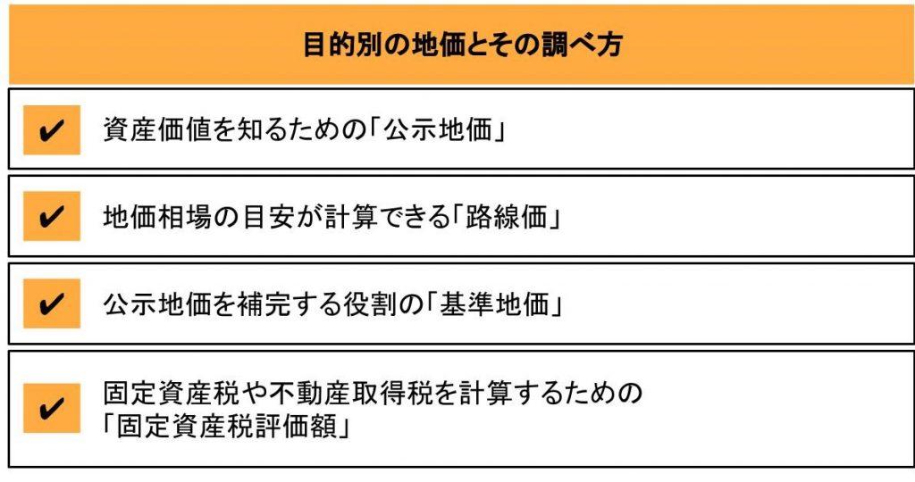 4つの目的別の地価と調べ方
