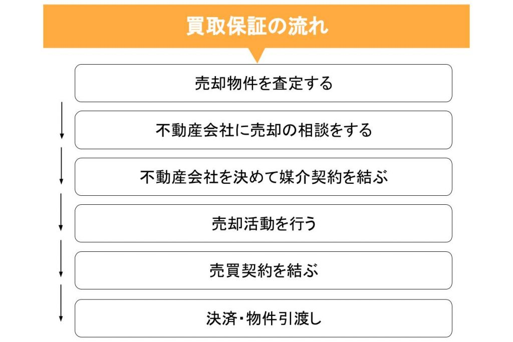 買取保証の一般的な流れ一覧
