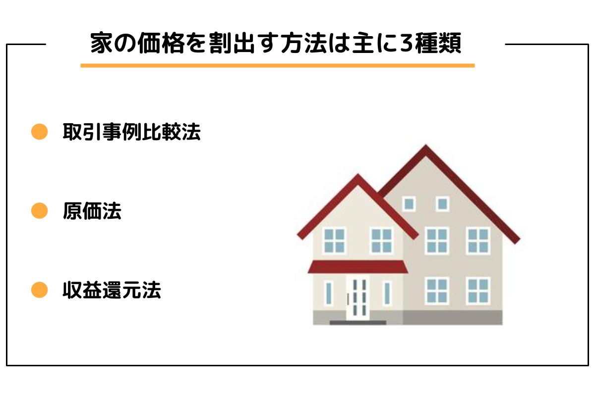 中古の家の価格の決まり方