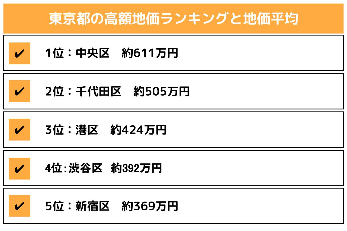 東京都の土地価格の高さランキング
