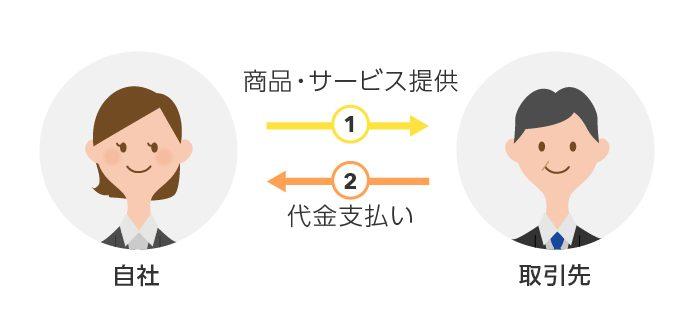 ファクタリング_企業間取引